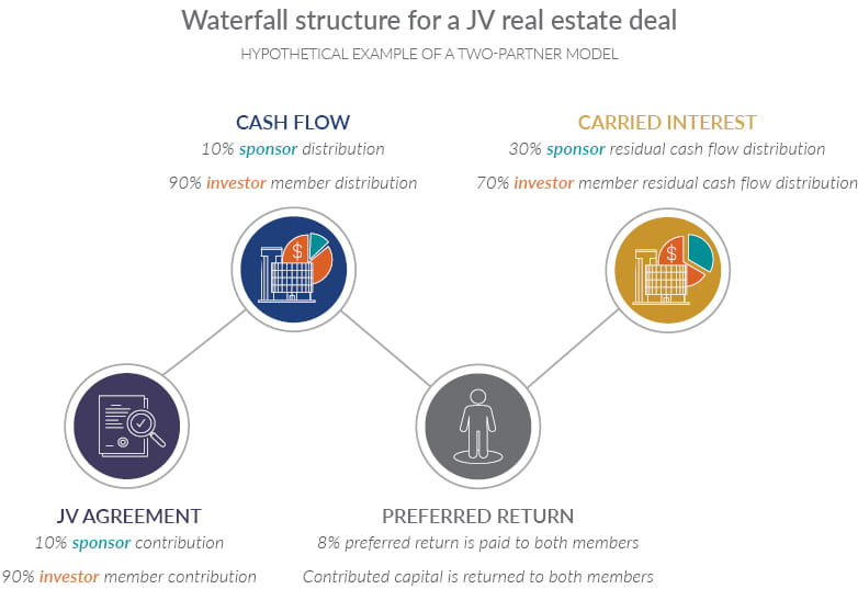 Infographic showing a waterfall structure for a JV real estate deal can be structured in a hypothetical example of a two-partner model