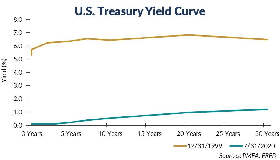 U.S. Treasury Yield Chart