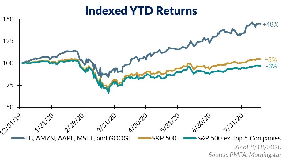 Indexed year to date returns as of 8/18/20