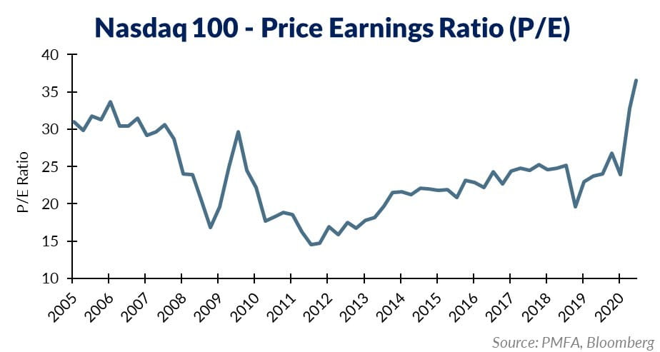 Nasdaq 100 Price Earnings Ratio Chart