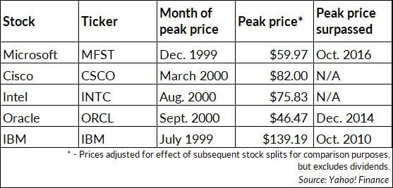 Peak price of tech stocks chart
