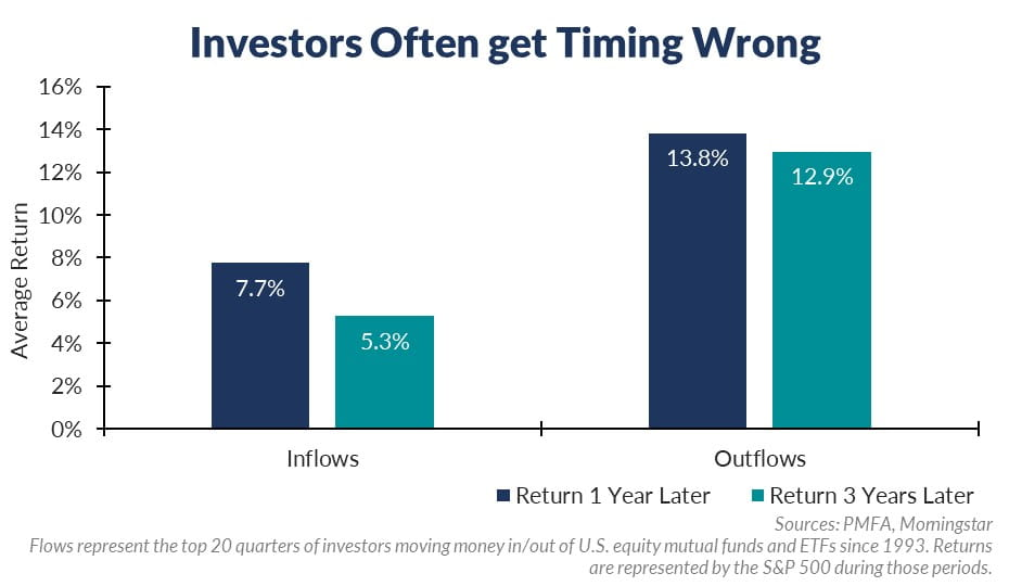 Investors often get timing wrong chart