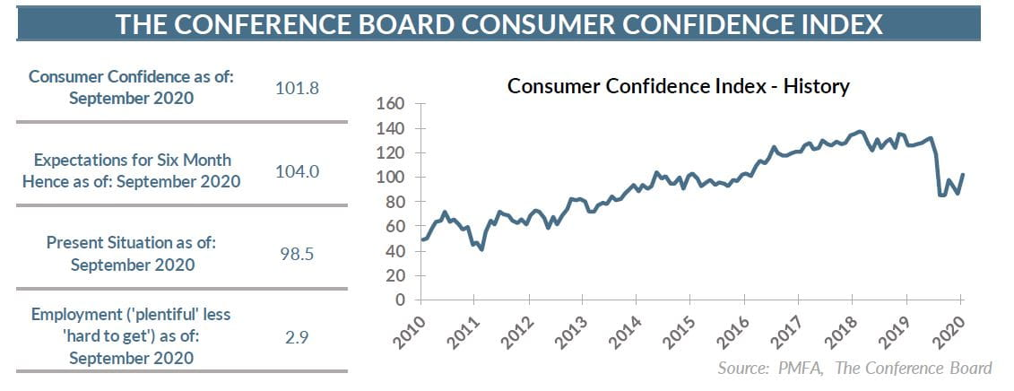 9.29.20 Consumer Confidence Chart