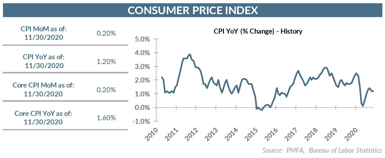 CPI Chart through 11.30.20
