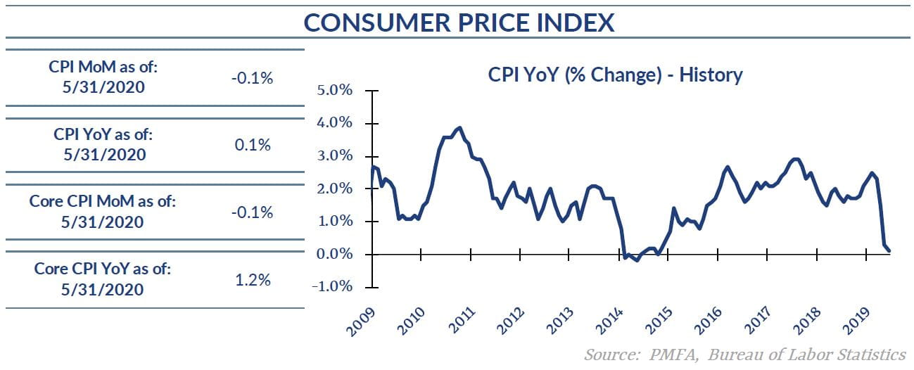 May 2020 Consumer Price Index Chart