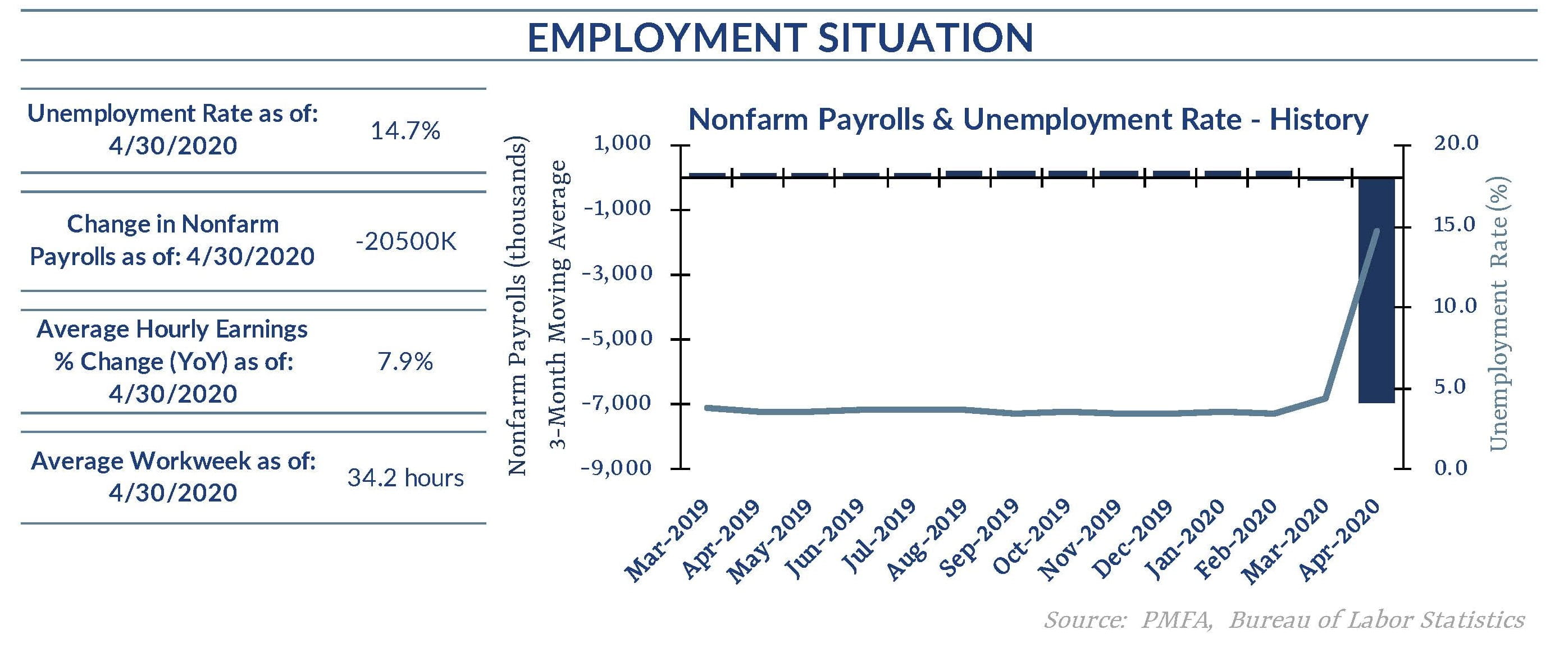 Chart for employment situation data dated May 2020