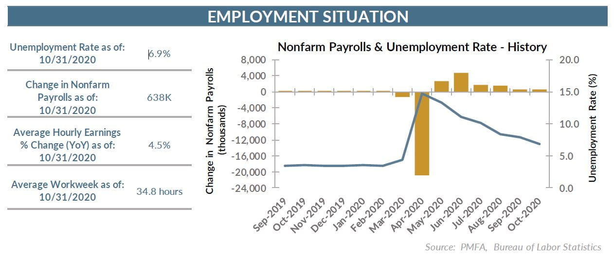11.6.20 Employment Situation Chart