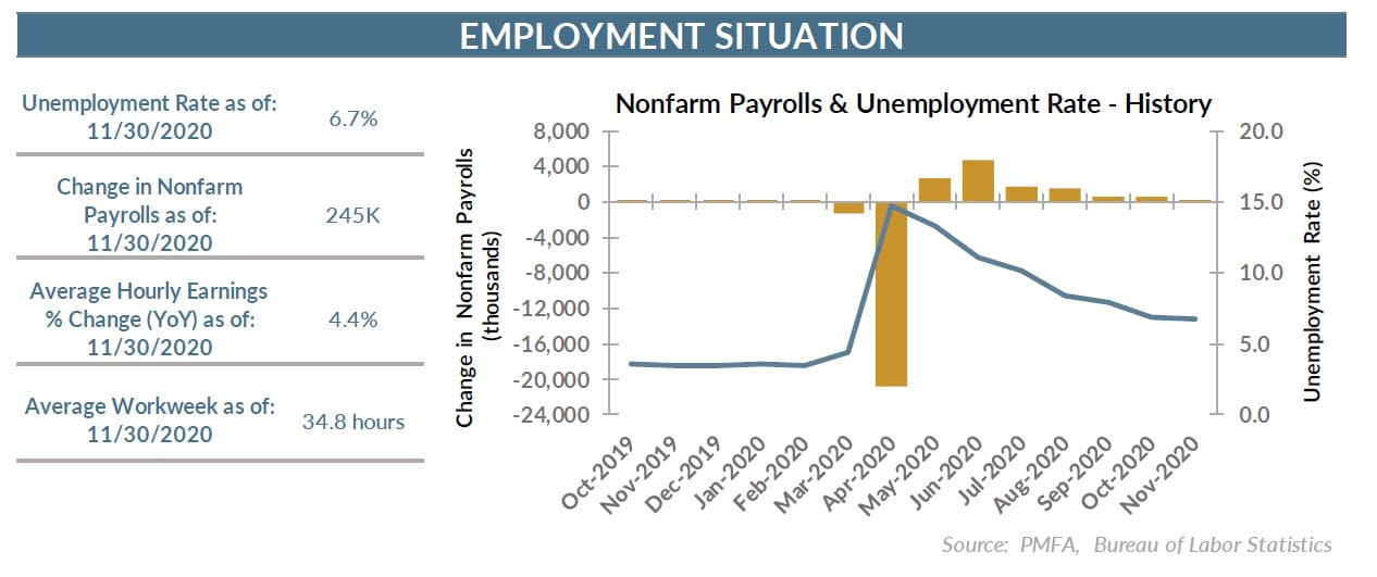 12.4.20 Employment Situation Chart