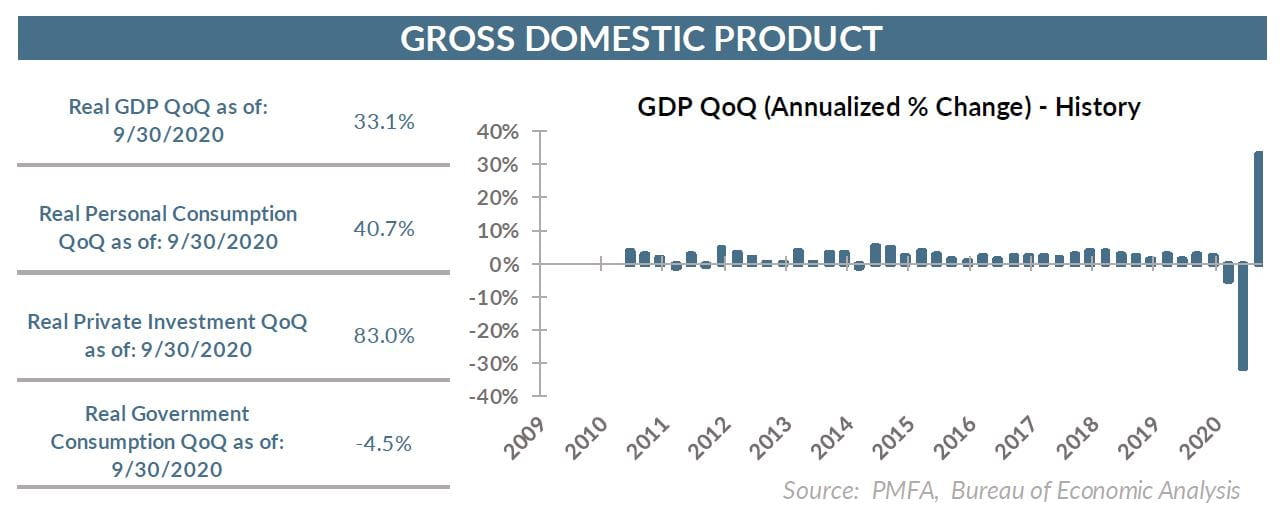 GDP chart as of 9.30.20