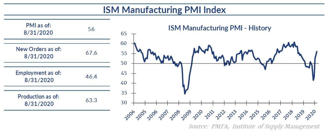 ISM Manufacturing chart with data through 8/31/20