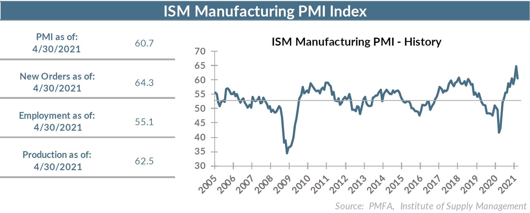ISM Manufacturing PMI - History