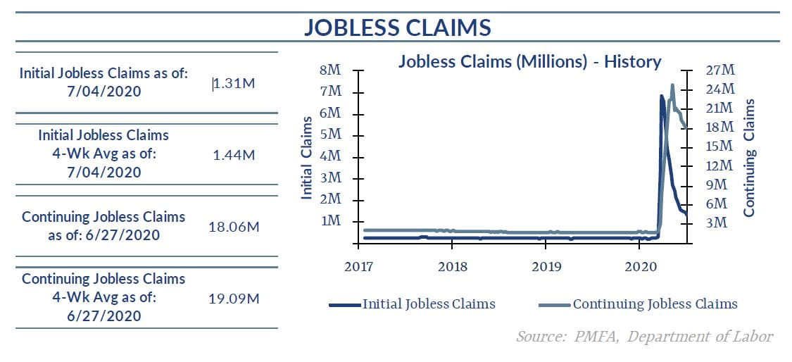 Jobless claims chart from 7-4-20