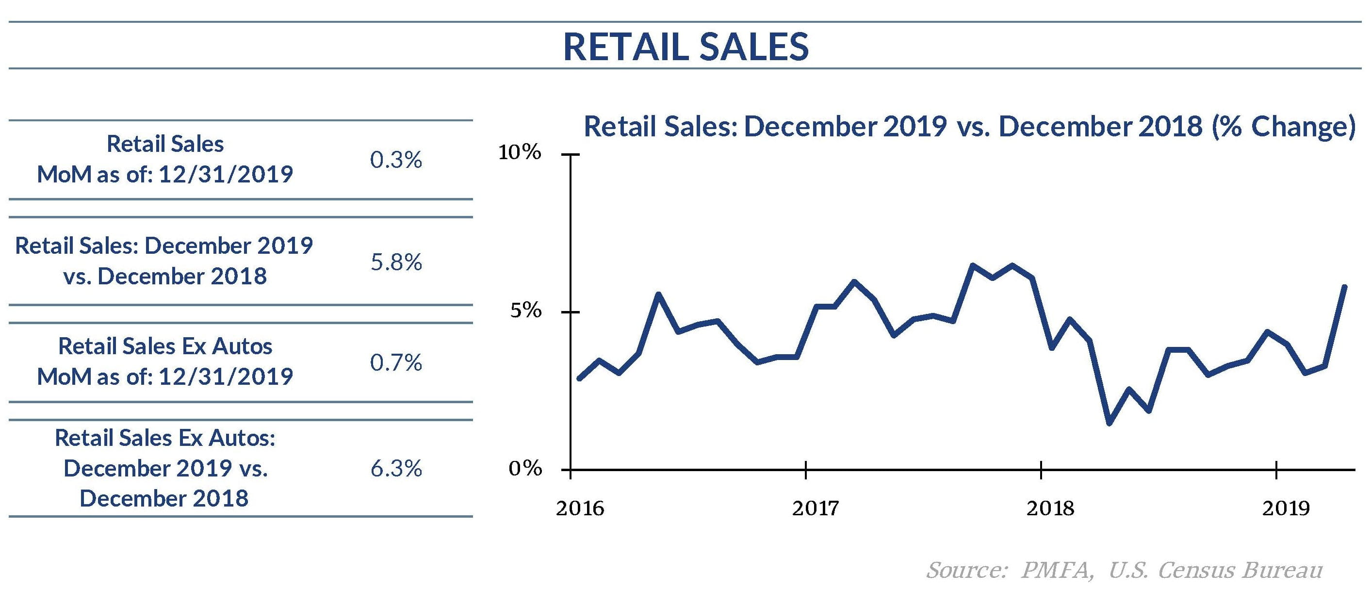December 2019 Retail Sales Chart