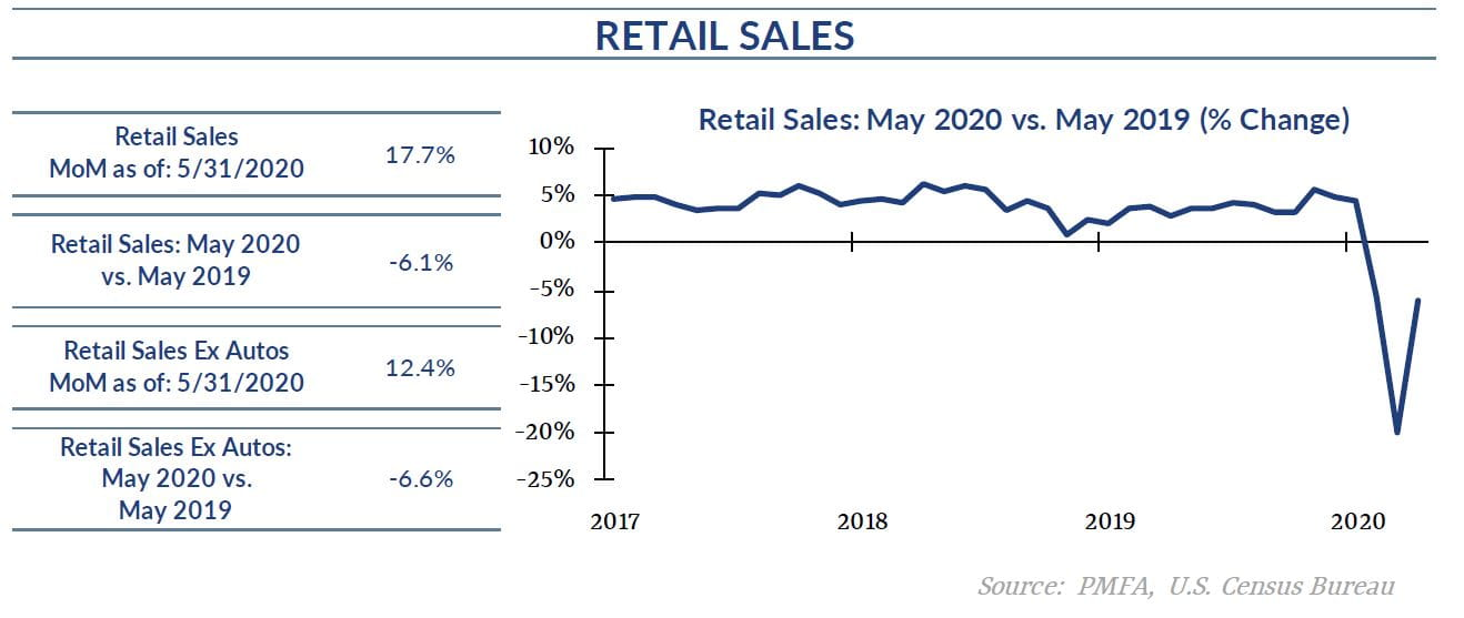 May 2020 vs May 2019 Retail Sales Chart