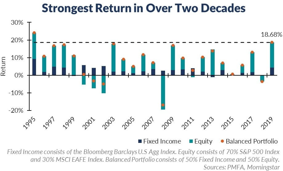 Strongest Return in Over Two Decades Main