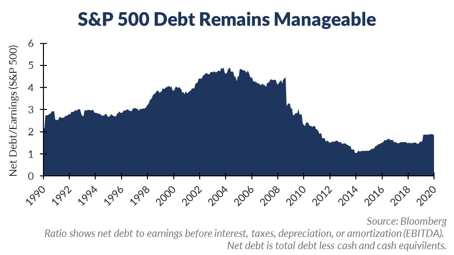 Debt Remains Manageable Main