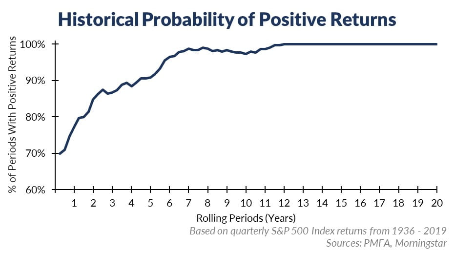3.27.20 Historical Probability of Positive Returns