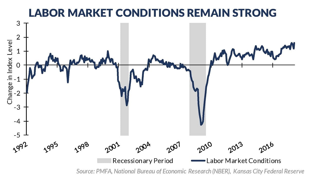 Economic Perspectives Labor Conditions