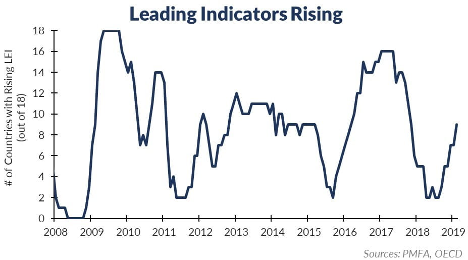 Leading Indicators 2019