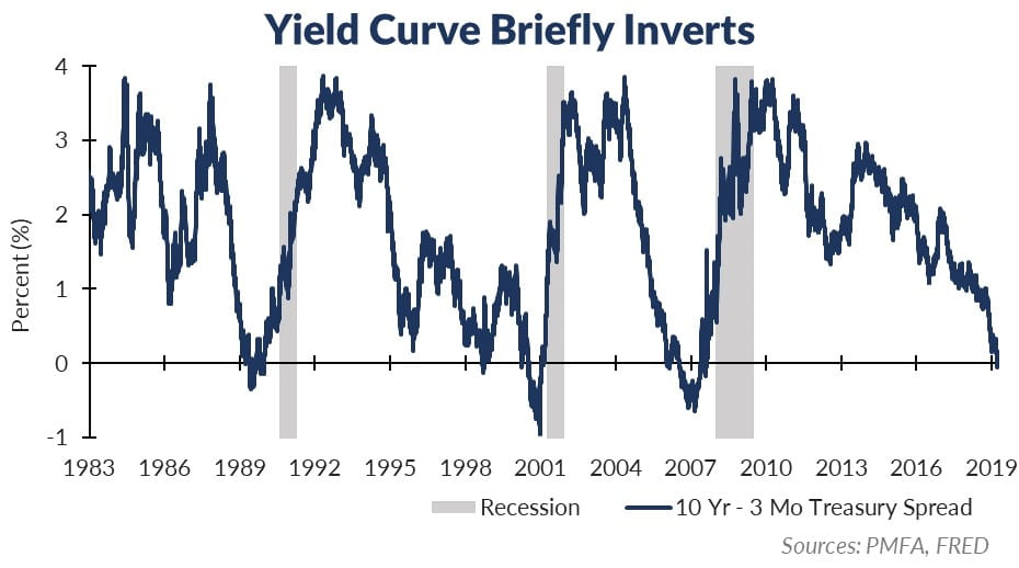 Yield Curve Chart Through 2019