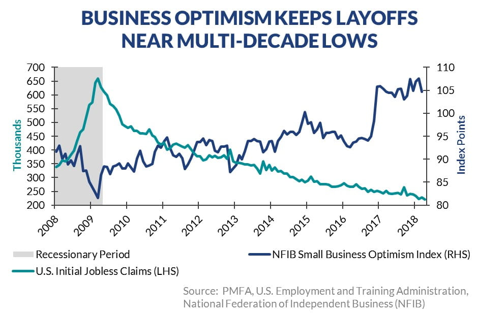 Economic Perspectives - Business optimism keeps layoffs low
