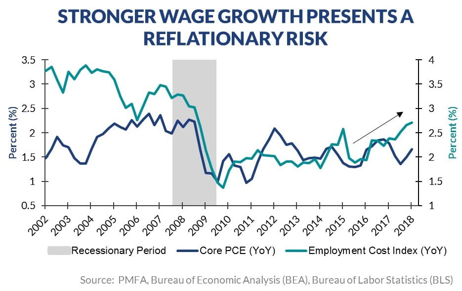 Economic Perspectives - Stronger wage growth presents risk