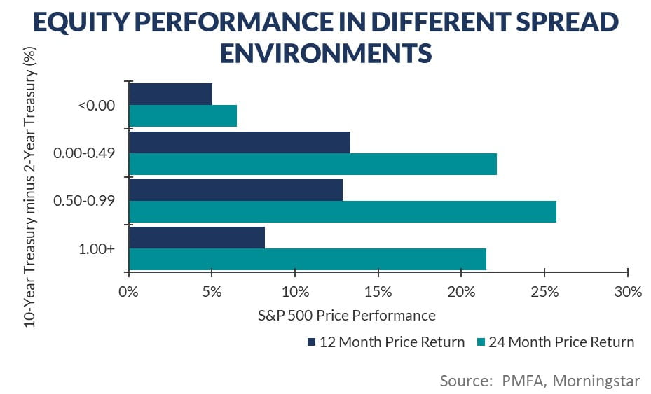 Equity performance chart