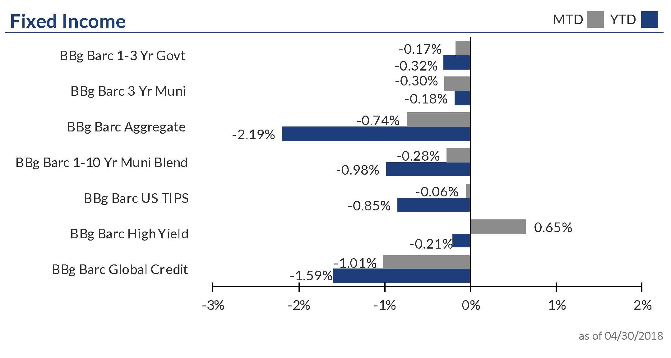 Fixed income performance chart