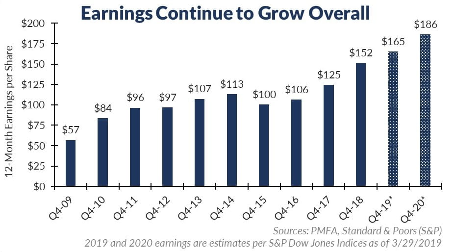 Softer Corporate Earnings