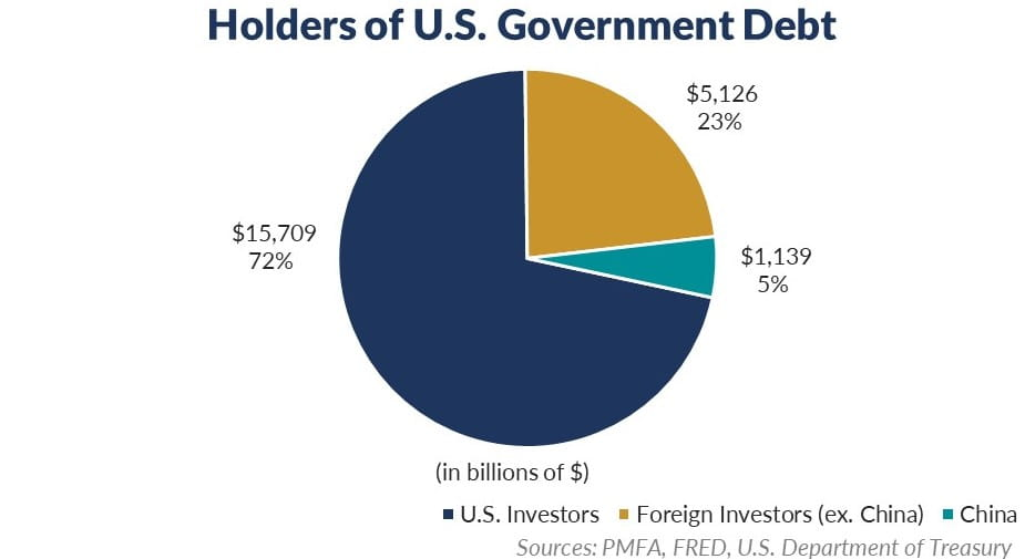 Holders of U.S. Debt Pie Chart