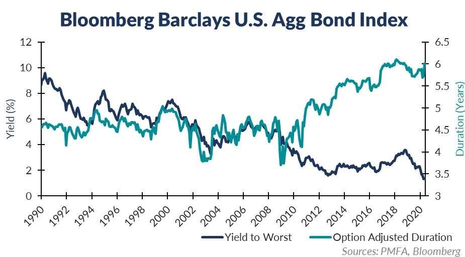 Bloomberg Barclays US Agg Bond Index Chart
