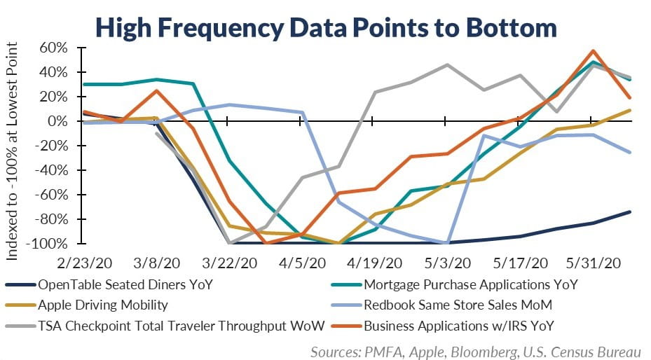 High frequency data points to bottom chart