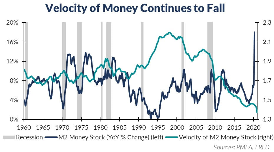 Chart depicting velocity of money