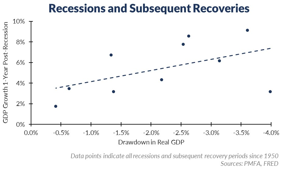 Recession and recovery chart