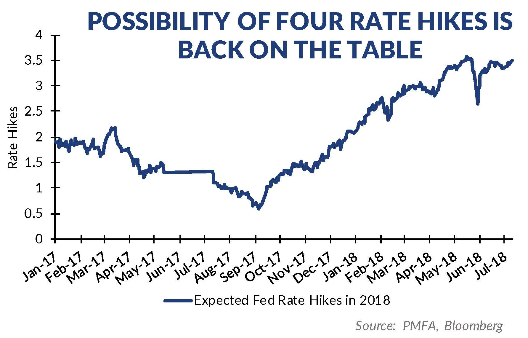 Expected Rate Hikes