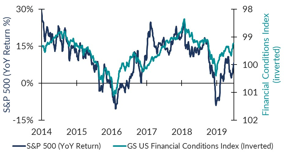 Financial Conditions Feature