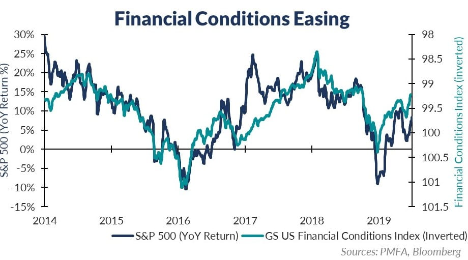 Financial Conditions Main