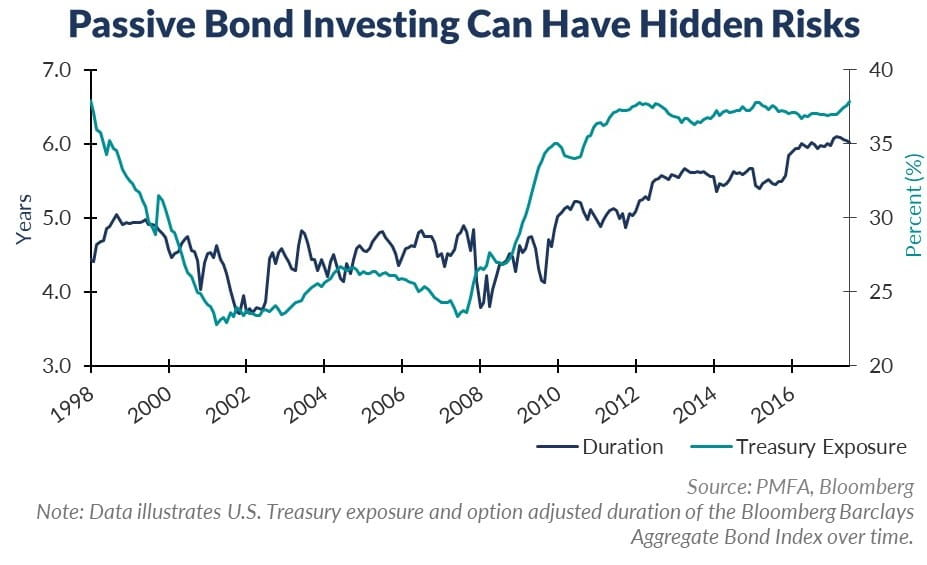Passive Bond Investing Can Have Hidden Risks