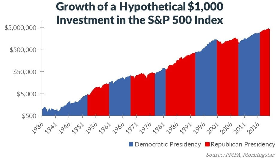 Chart showing growth of investment in S&P 500 related to elections