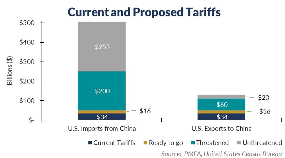 Current and Proposed Tariffs