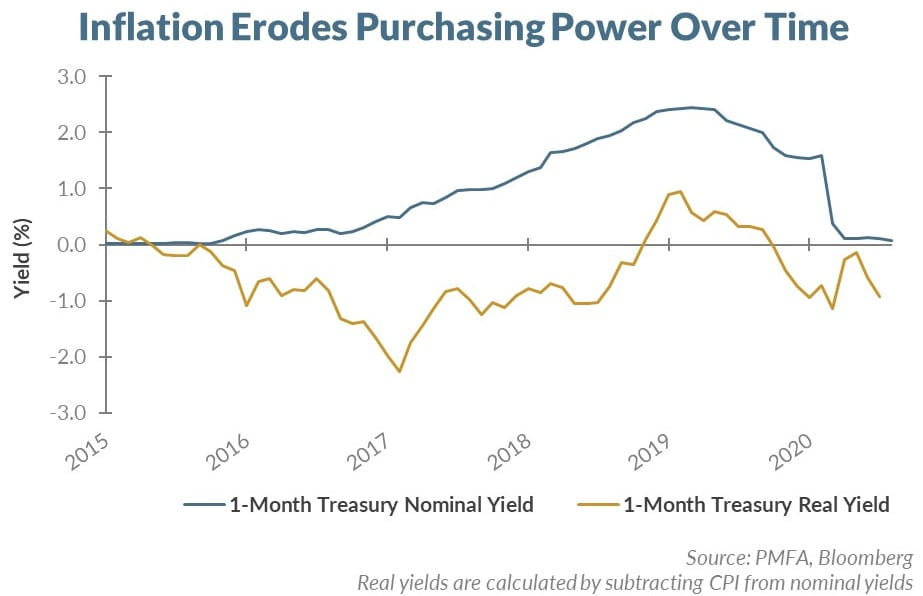 Inflation erodes purchasing power over time chart