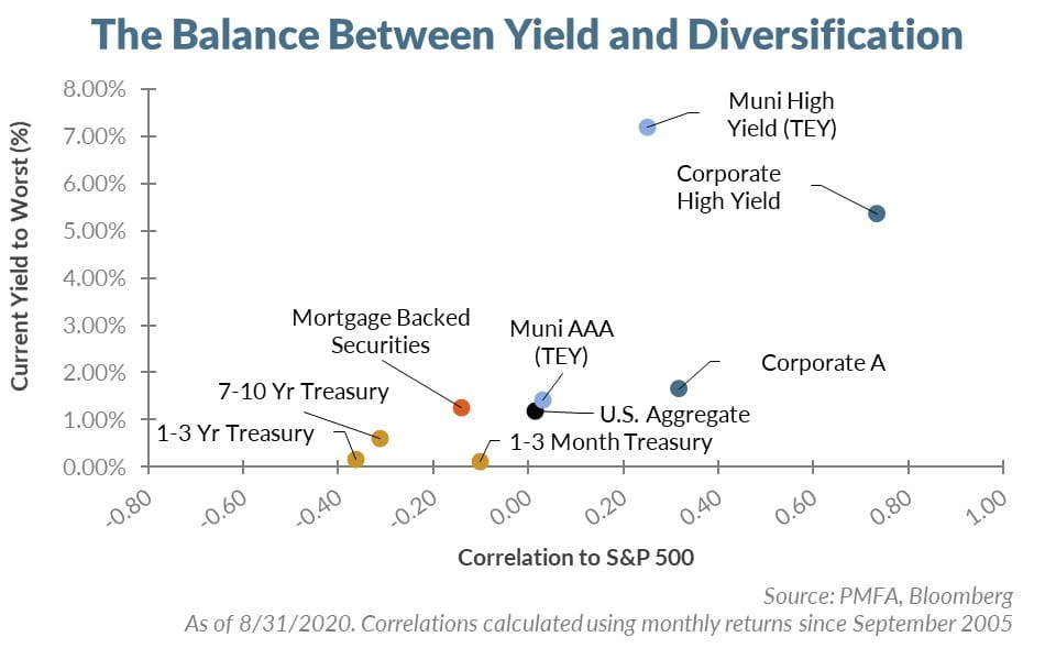 The balance between yield and diversification chart