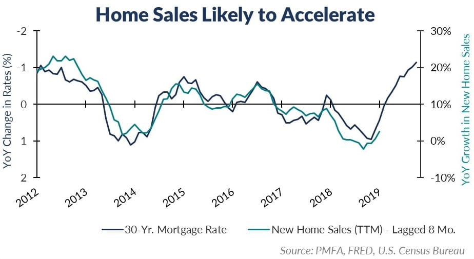 11-21 Home Sales Main Chart