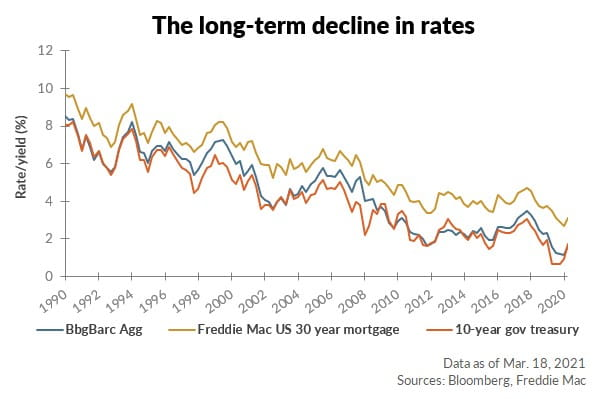 The long-term decline in rates chart